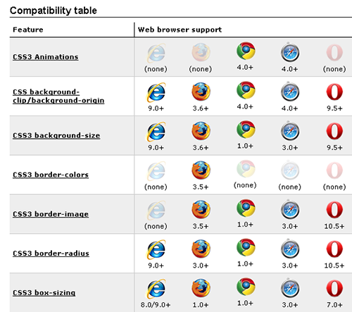 css3 Compatibility table